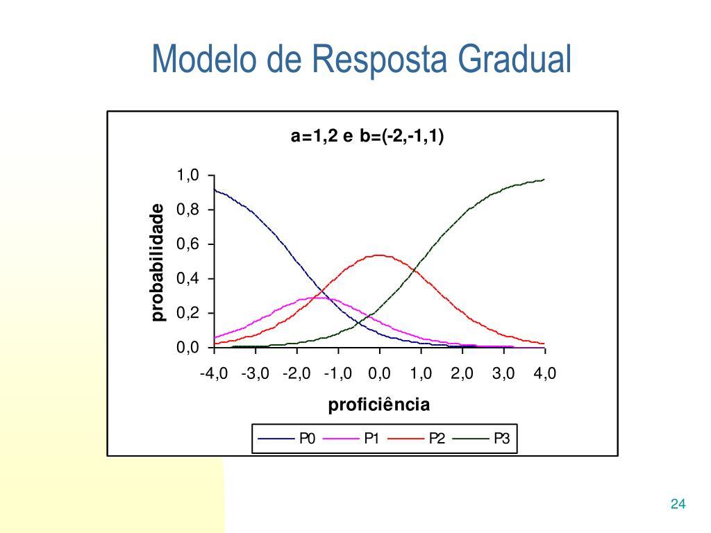 Modelo de Resposta Gradual