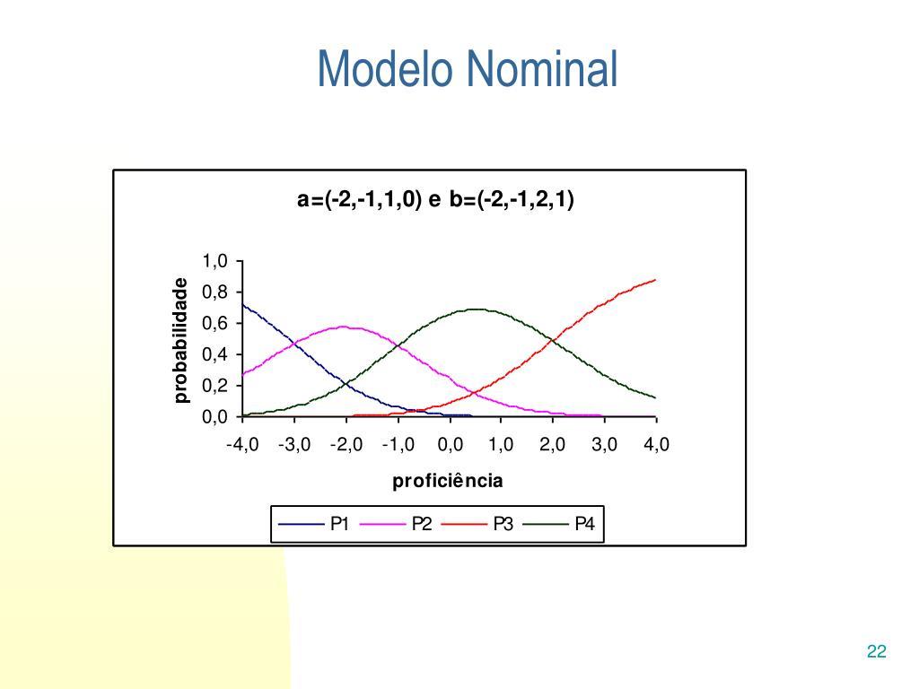 Modelo Nominal