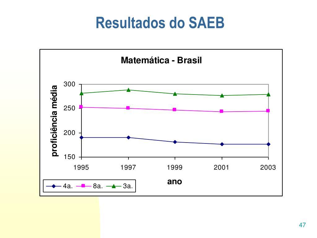 Resultados do SAEB