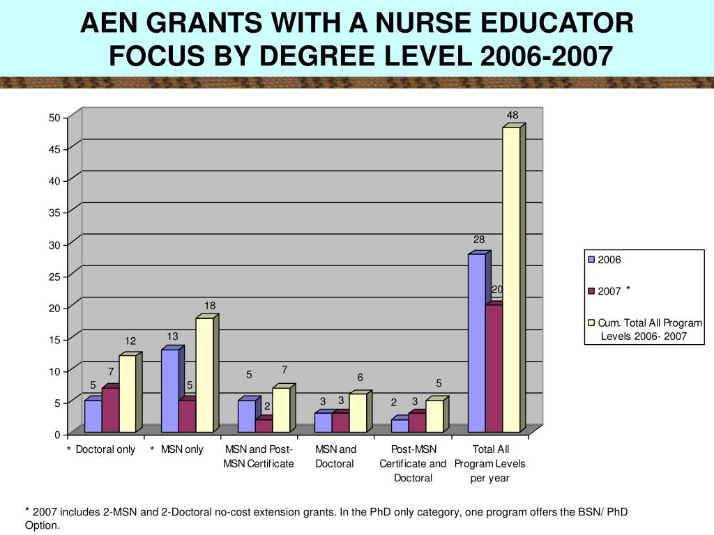 AEN GRANTS WITH A NURSE EDUCATOR