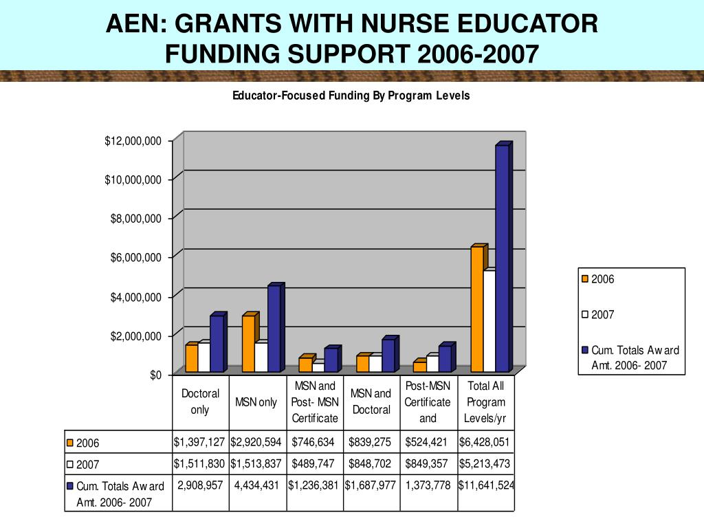 AEN: GRANTS WITH NURSE EDUCATOR