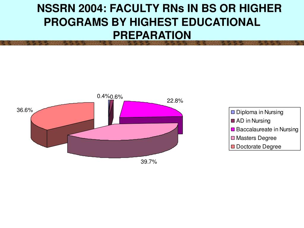 NSSRN 2004: FACULTY RNs IN BS OR HIGHER PROGRAMS BY HIGHEST EDUCATIONAL PREPARATION