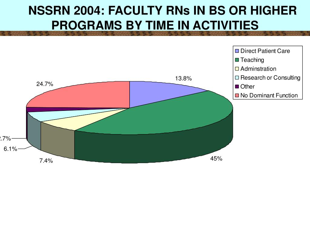 NSSRN 2004: FACULTY RNs IN BS OR HIGHER PROGRAMS BY TIME IN ACTIVITIES