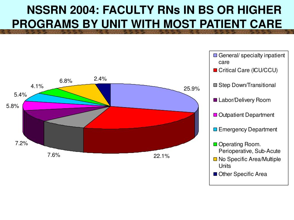 NSSRN 2004: FACULTY RNs IN BS OR HIGHER PROGRAMS BY UNIT WITH MOST PATIENT CARE