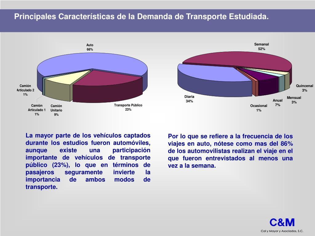 Principales Características de la Demanda de Transporte Estudiada.