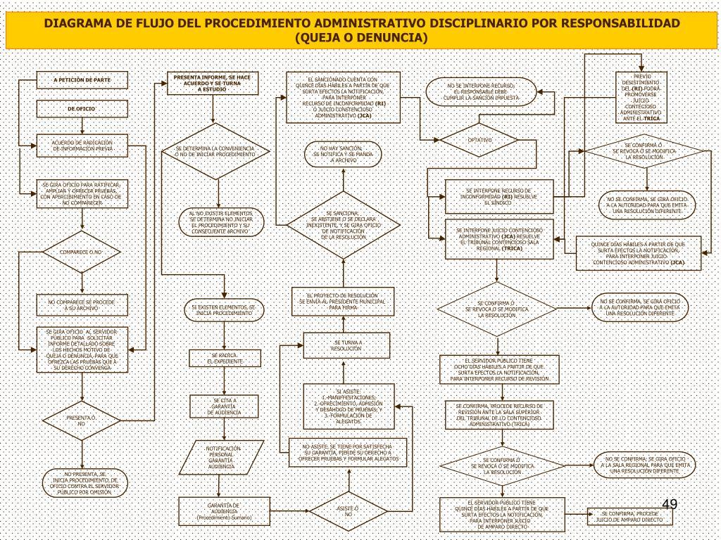 DIAGRAMA DE FLUJO DEL PROCEDIMIENTO ADMINISTRATIVO DISCIPLINARIO POR RESPONSABILIDAD