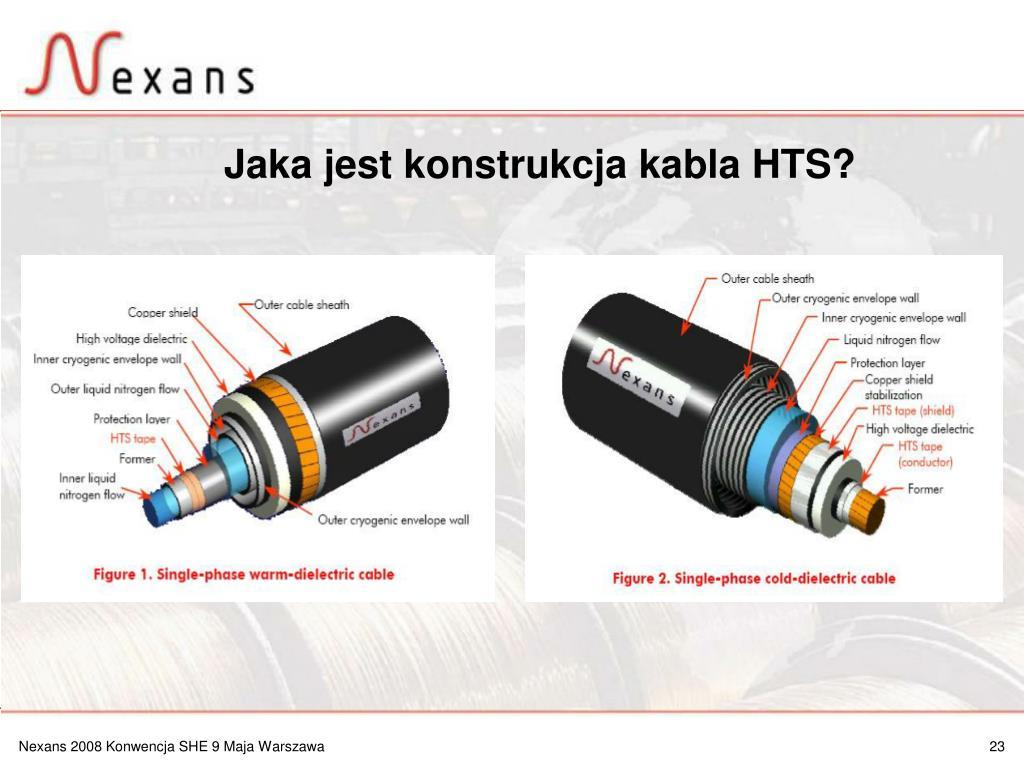Jaka jest konstrukcja kabla HTS?