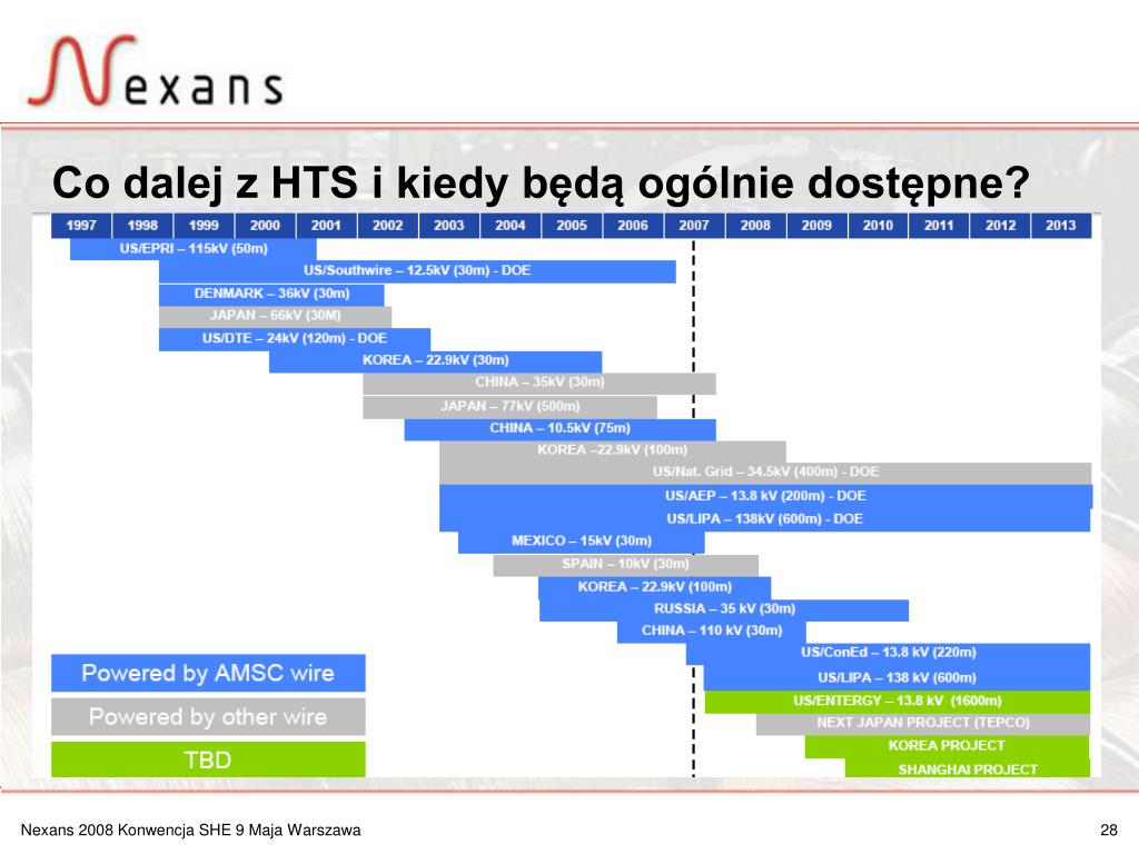 Co dalej z HTS i kiedy będą ogólnie dostępne?