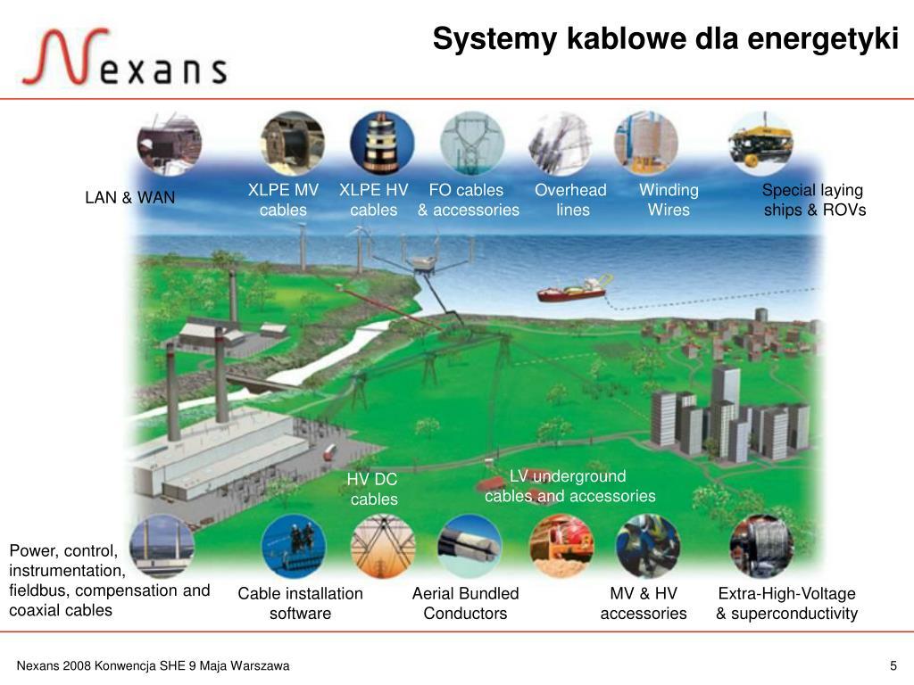 Systemy kablowe dla energetyki