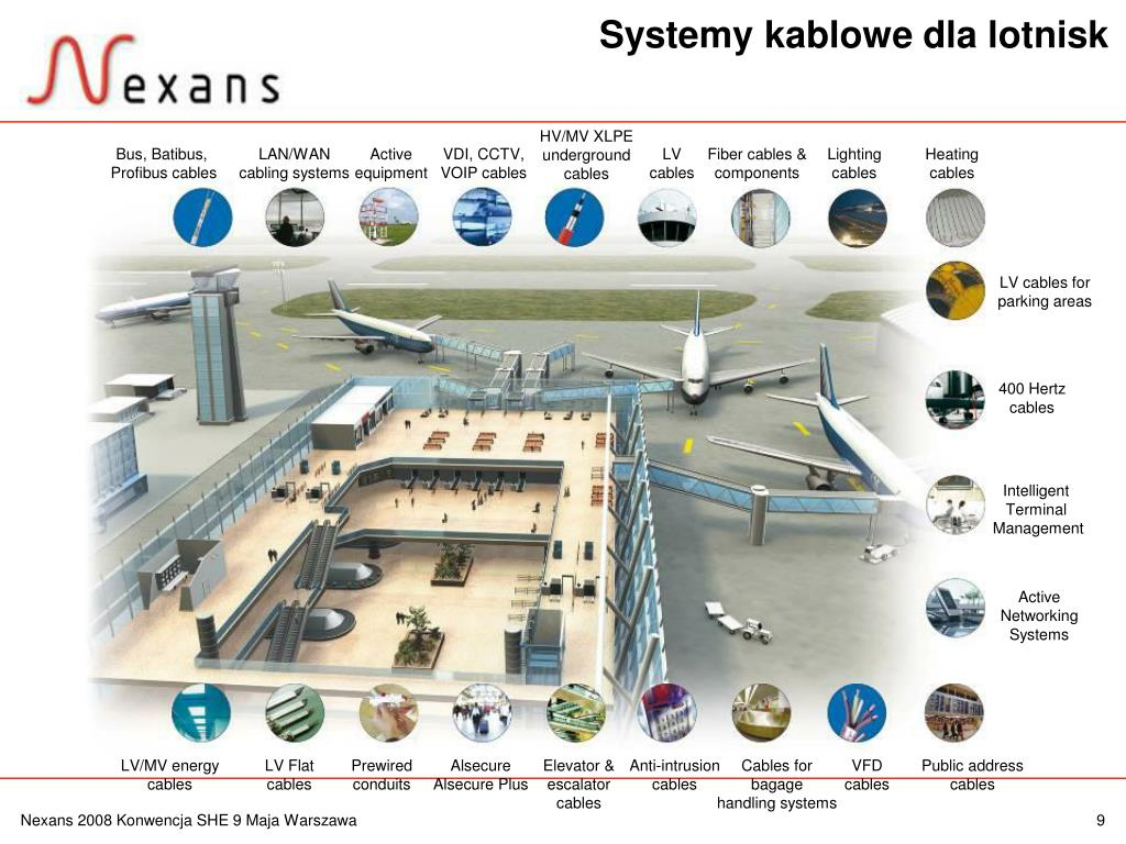 Systemy kablowe dla lotnisk