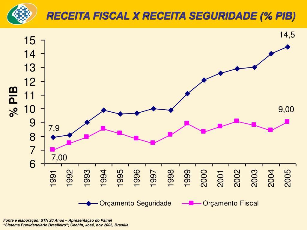 RECEITA FISCAL X RECEITA SEGURIDADE (% PIB)