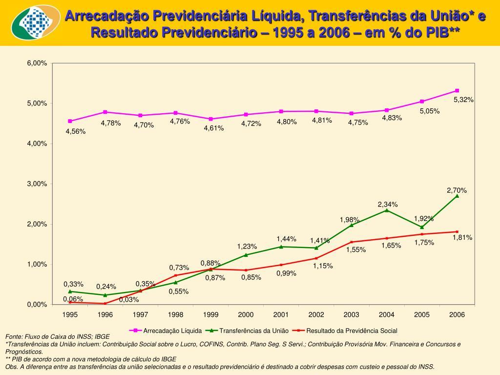 Arrecadação Previdenciária Líquida, Transferências da União* e Resultado Previdenciário – 1995 a 2006 – em % do PIB**