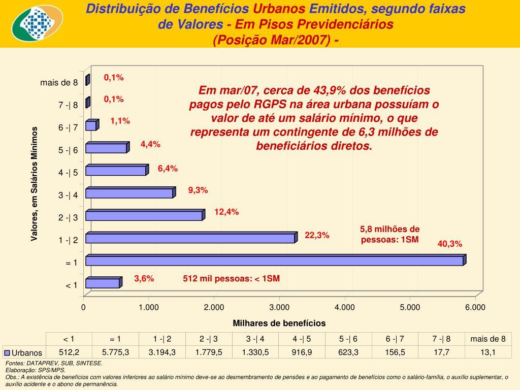Distribuição de Benefícios