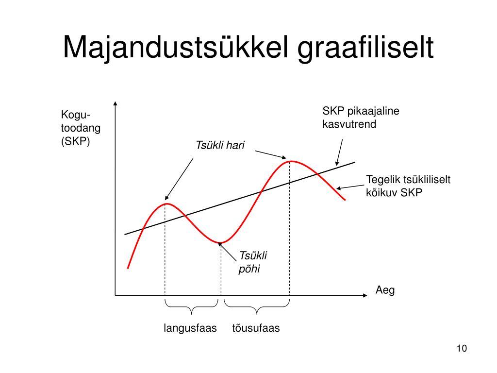 SKP pikaajaline kasvutrend