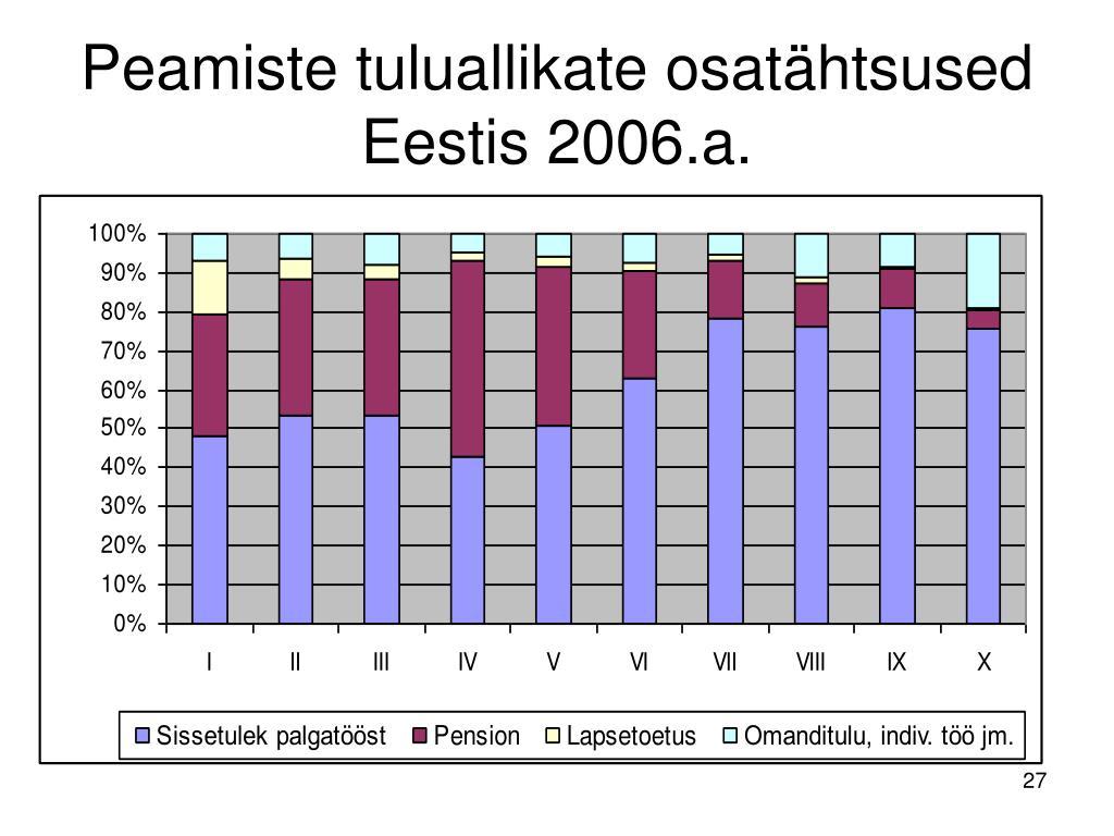 Peamiste tuluallikate osatähtsused Eestis 2006.a.