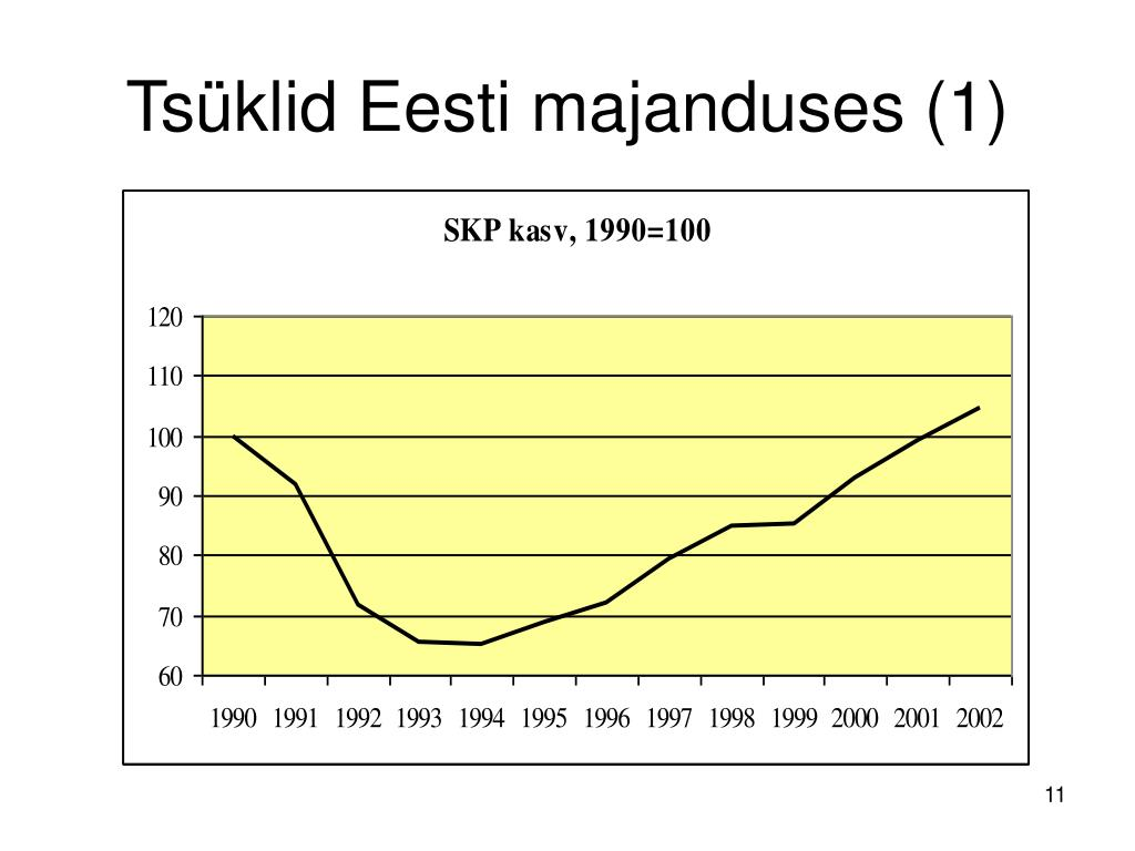 Tsüklid Eesti majanduses (1)