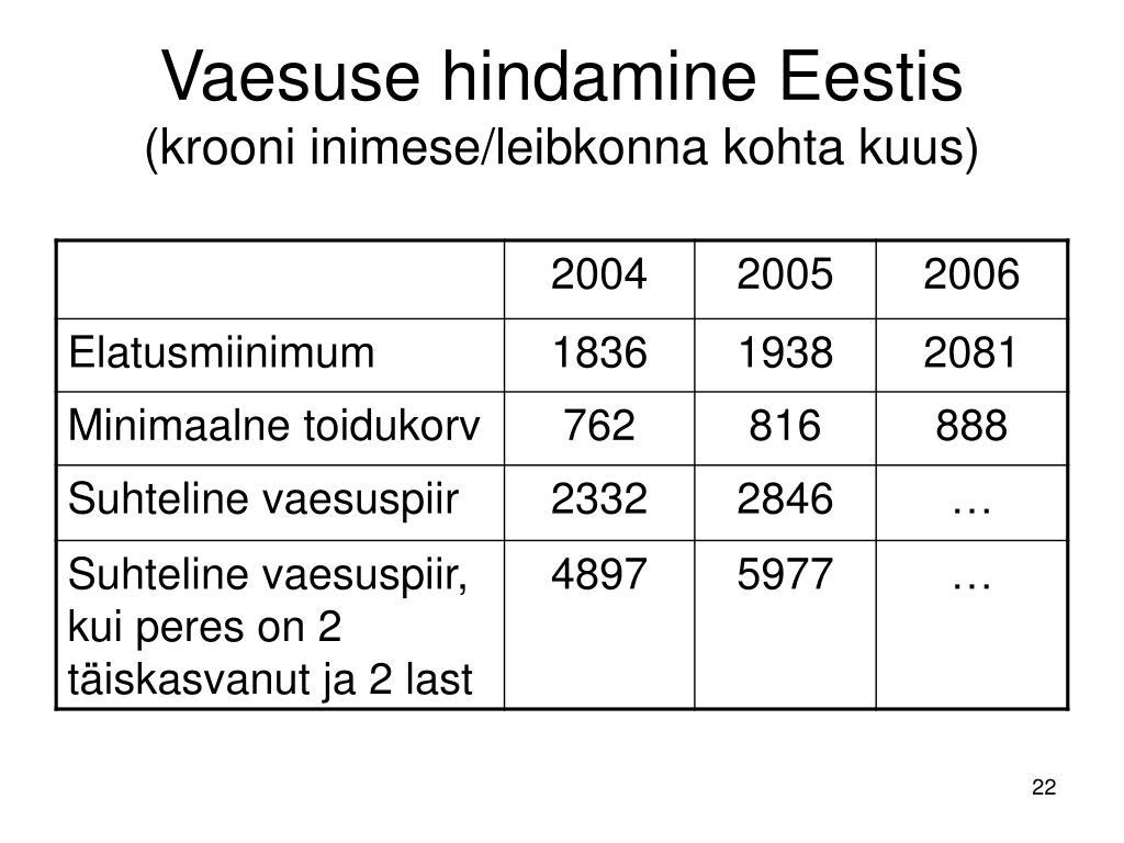 Vaesuse hindamine Eestis