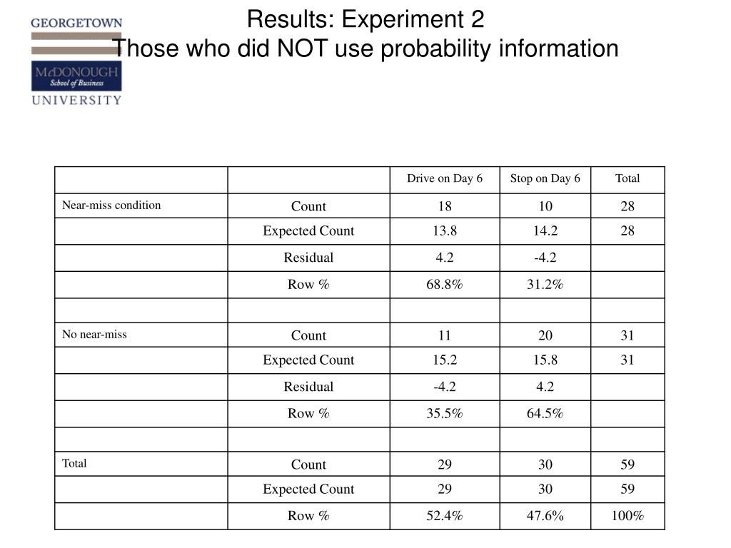 Results: Experiment 2
