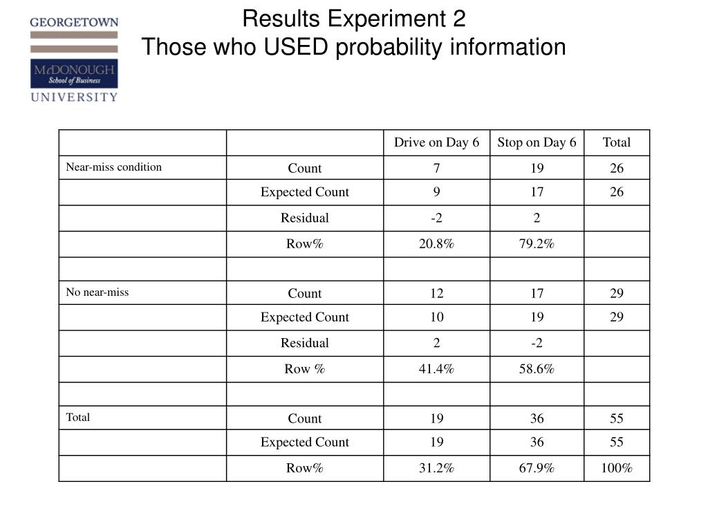 Results Experiment 2