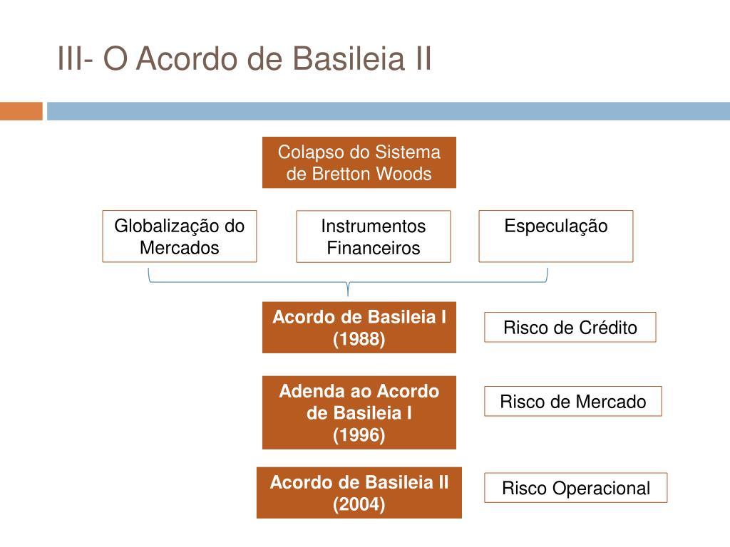 III- O Acordo de Basileia II