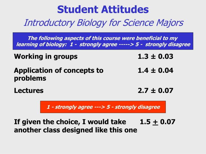 Student Attitudes