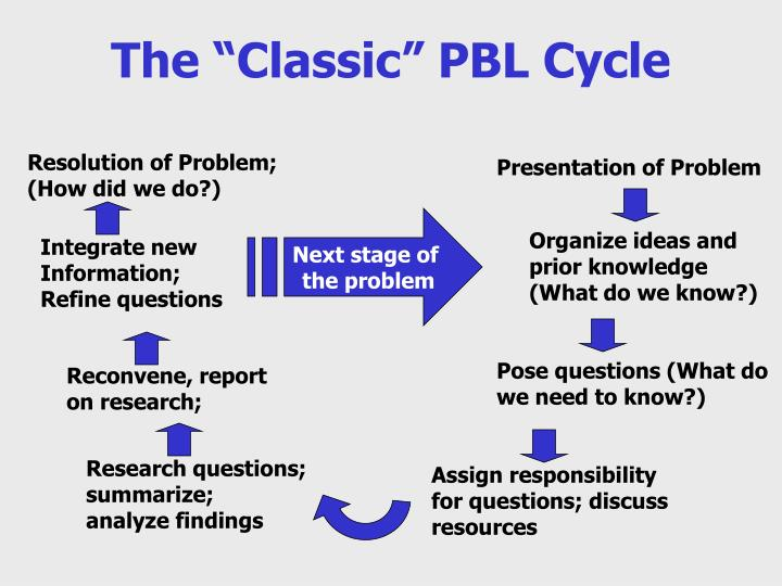 """The """"Classic"""" PBL Cycle"""