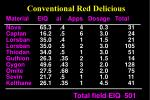 conventional red delicious