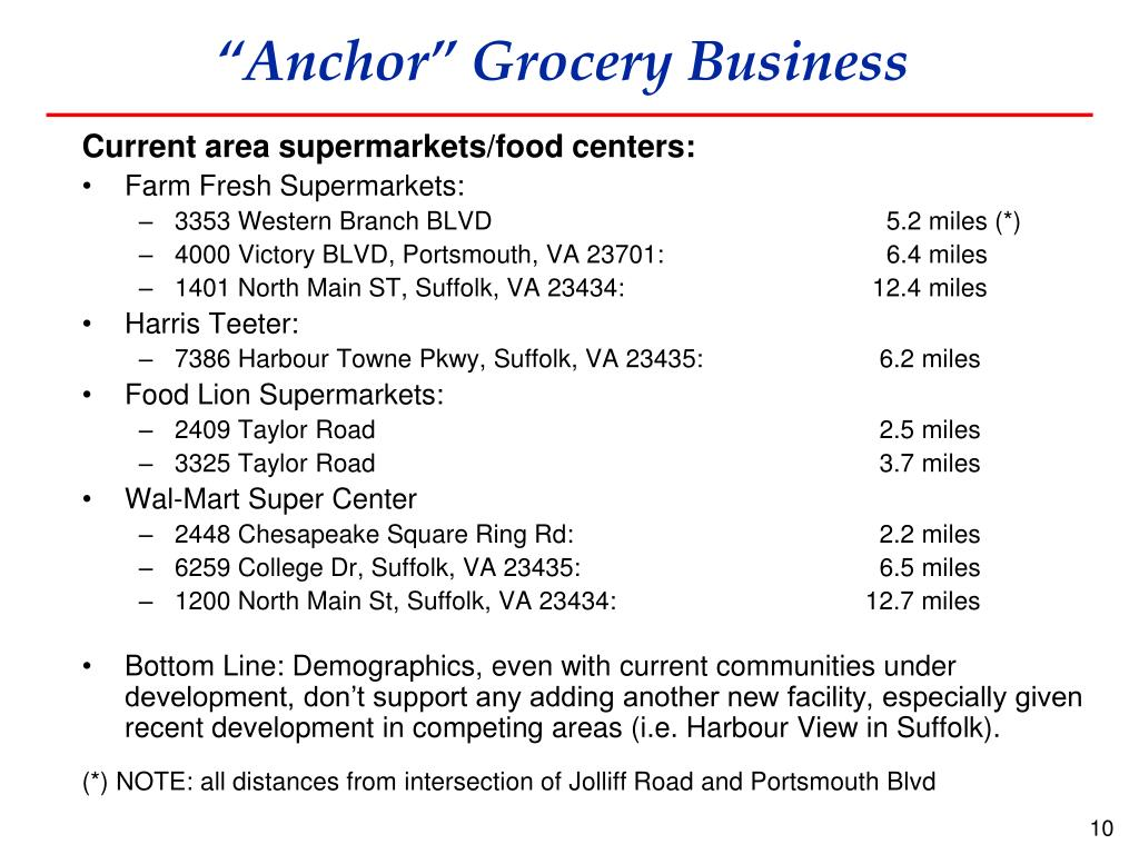 """Anchor"" Grocery Business"