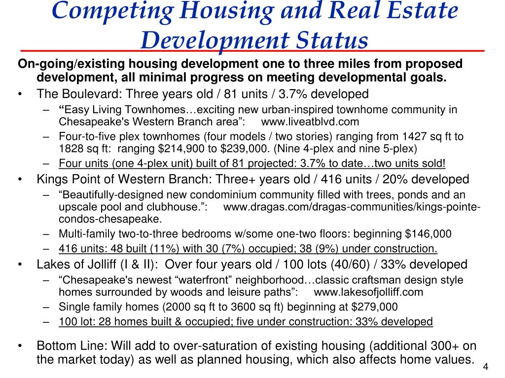 Competing Housing and Real Estate  Development Status