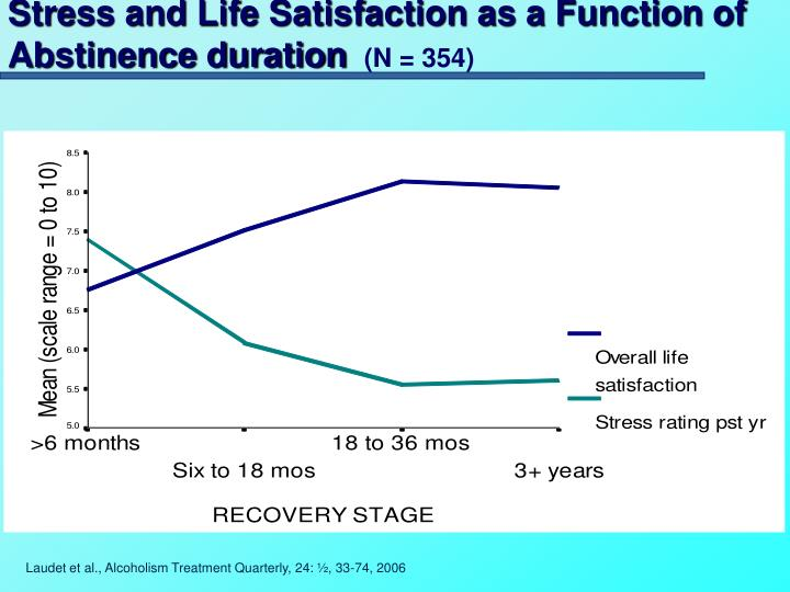 Stress and Life Satisfaction as a Function of Abstinence duration