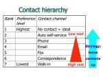 contact hierarchy