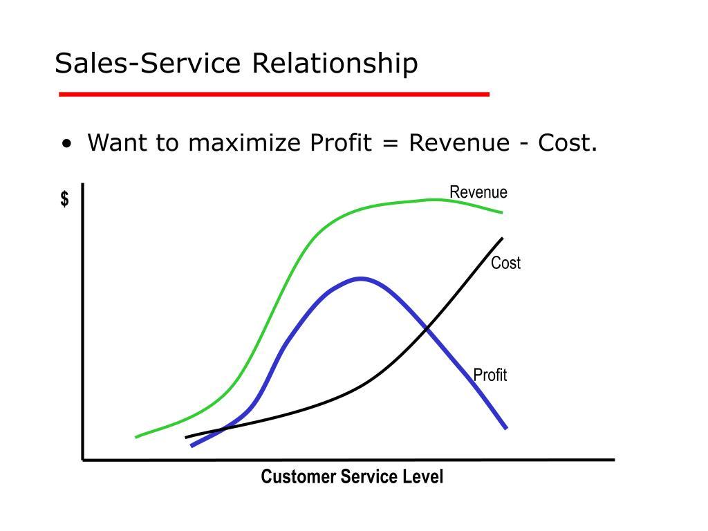 KPI Examples