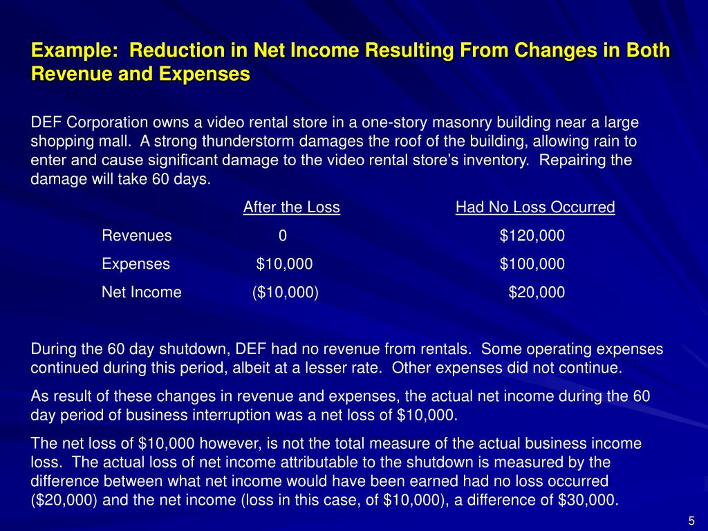 Example:  Reduction in Net Income Resulting From Changes in Both Revenue and Expenses