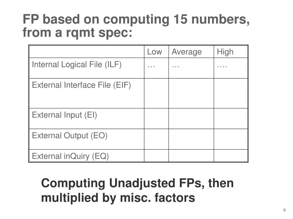 FP based on computing 15 numbers, from a rqmt spec: