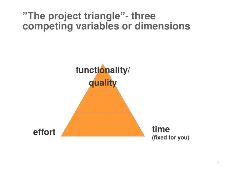 The project triangle three competing variables or dimensions