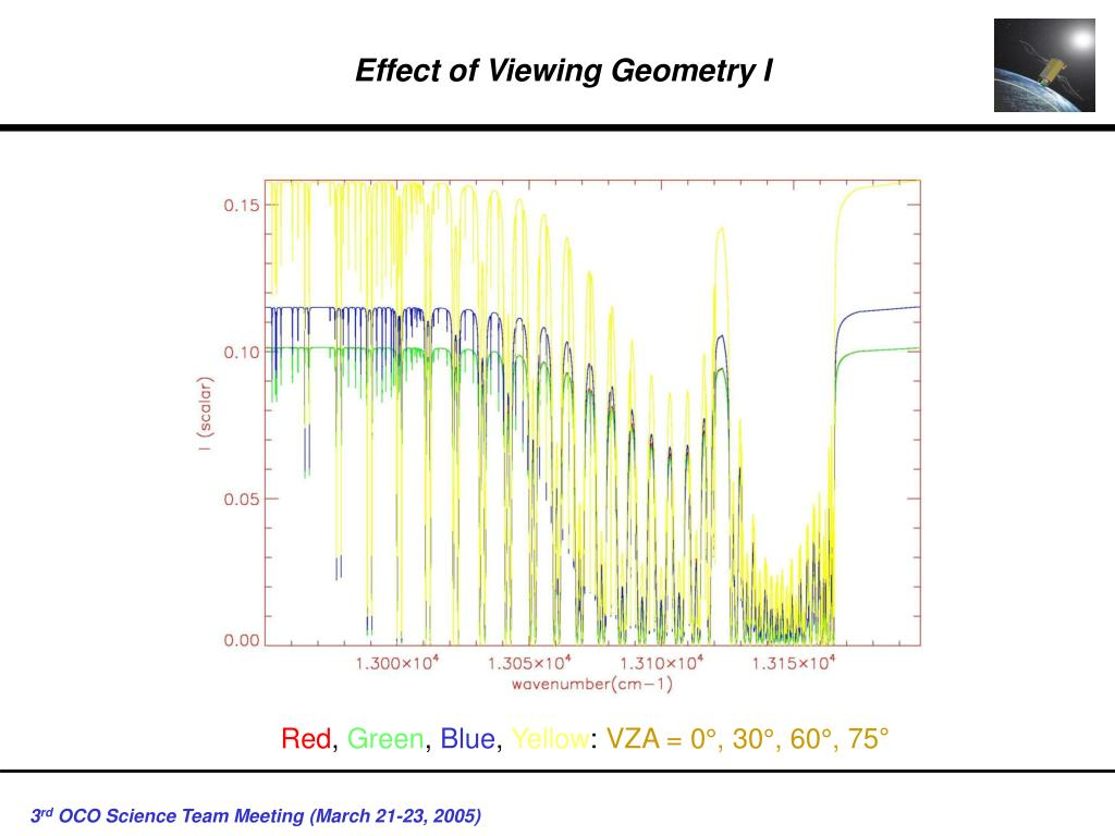 Effect of Viewing Geometry I