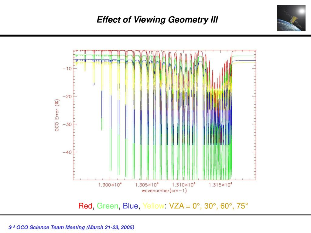 Effect of Viewing Geometry III