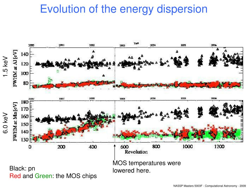 Evolution of the energy dispersion