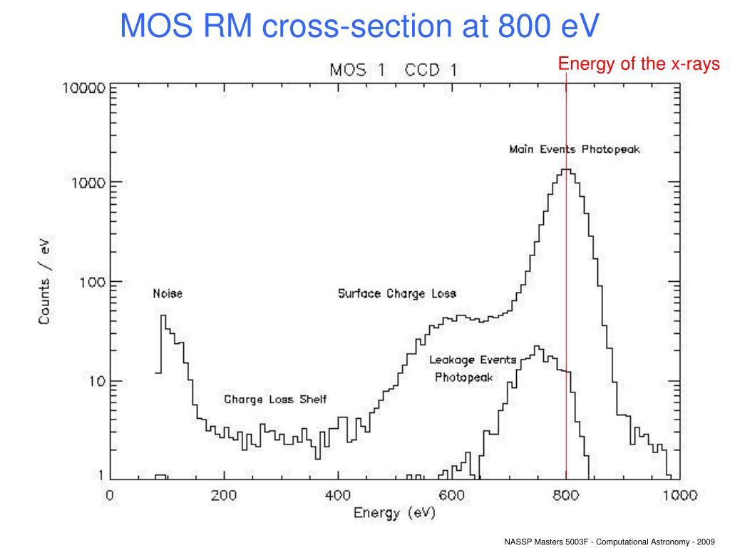 MOS RM cross-section at 800 eV