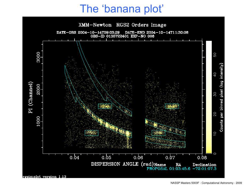 The 'banana plot'