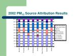 2002 pm 10 source attribution results