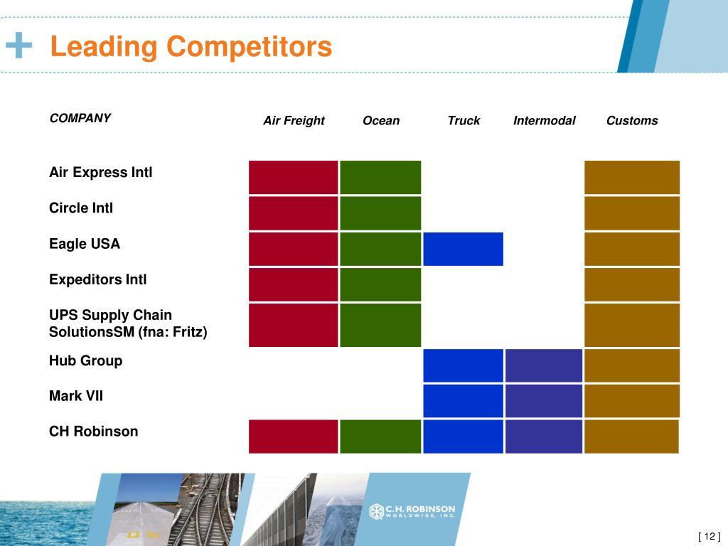 Leading Competitors