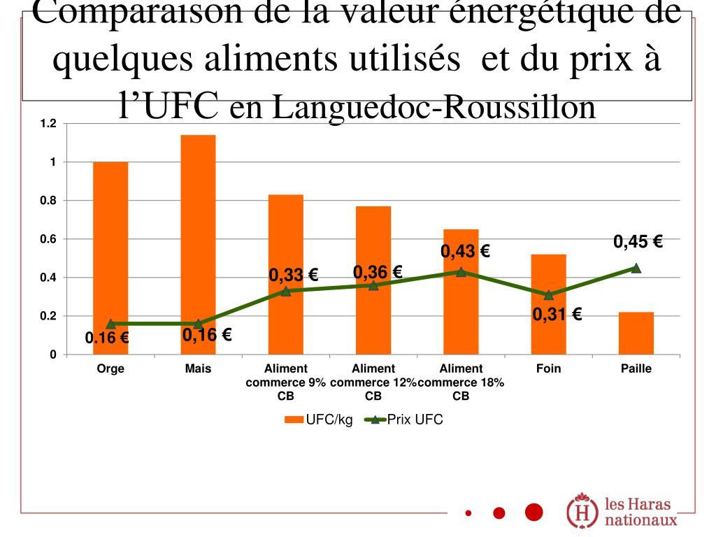 Comparaison de la valeur énergétique de quelques aliments utilisés  et du prix à l'UFC