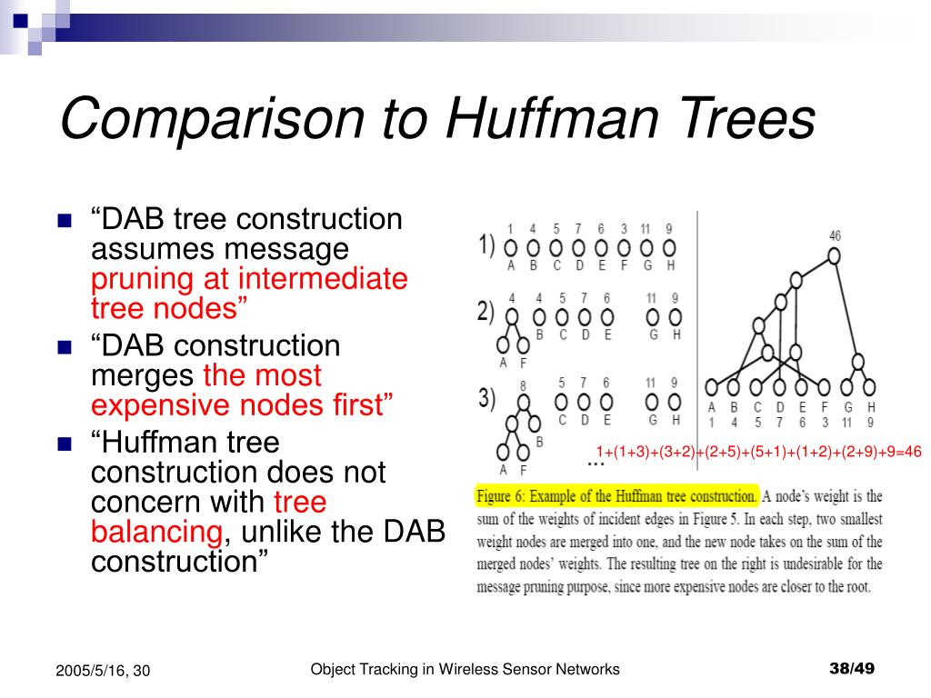 Comparison to Huffman Trees