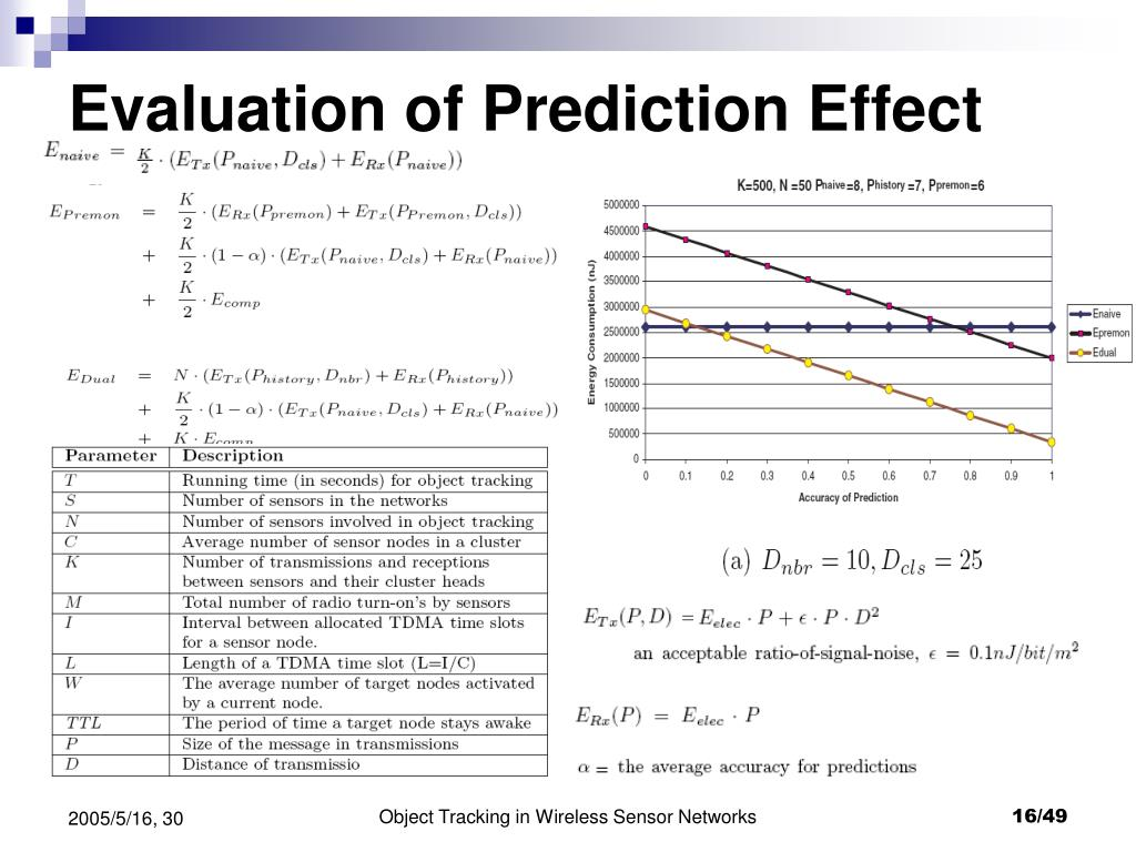 Evaluation of Prediction Effect