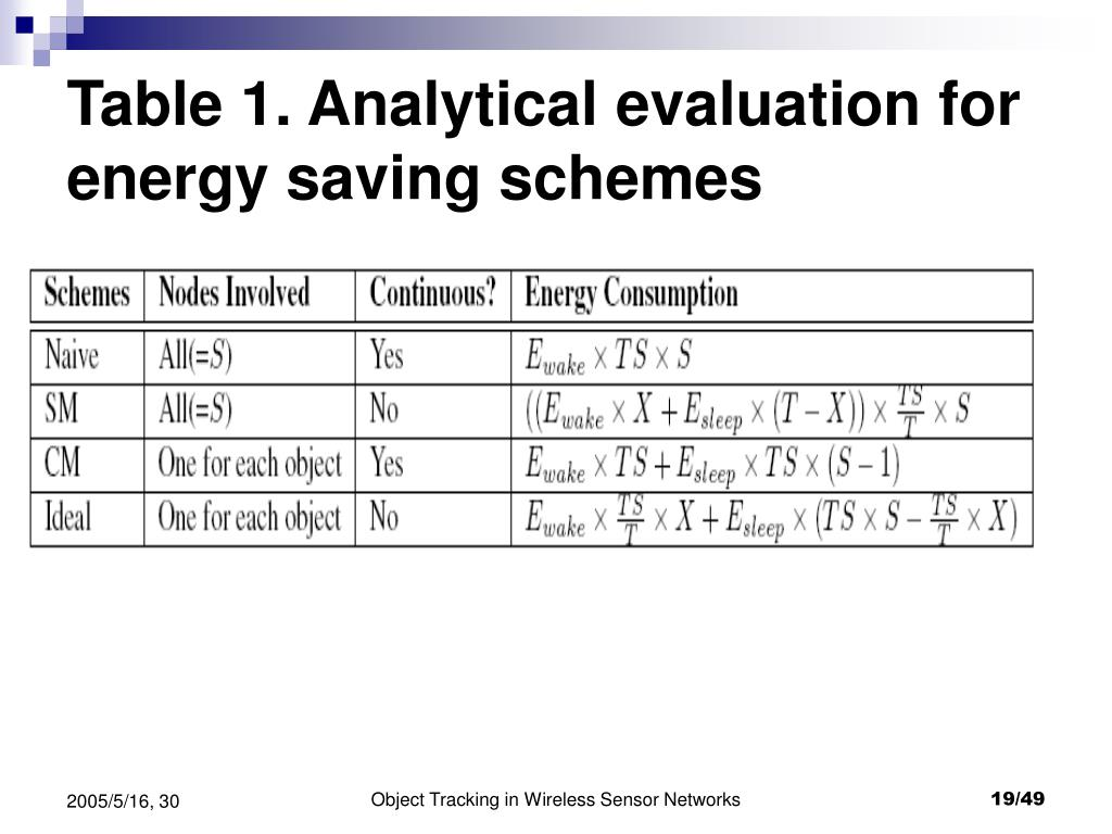 Table 1. Analytical evaluation for energy saving schemes