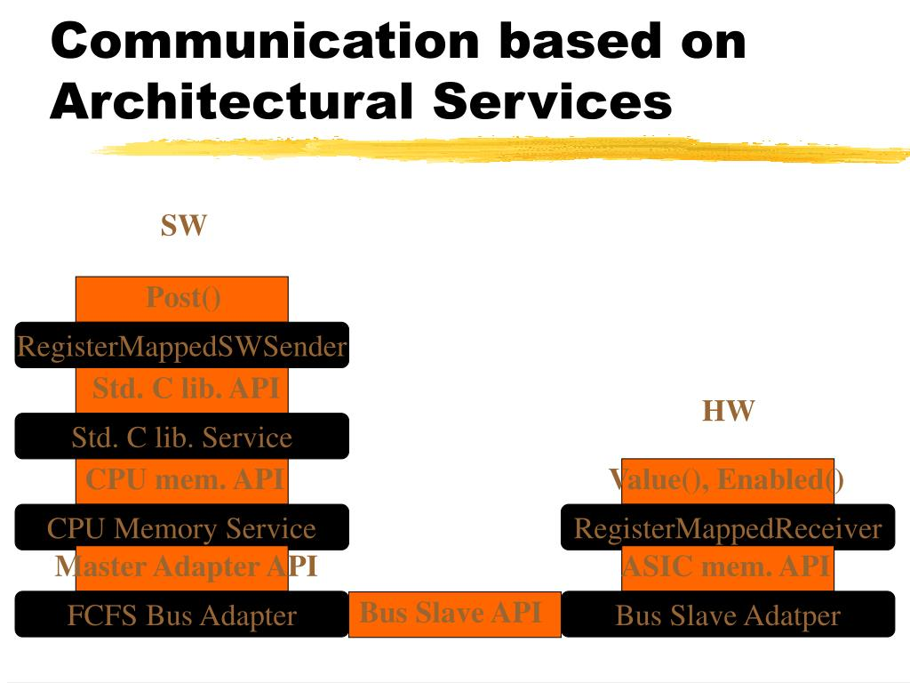Communication based on Architectural Services