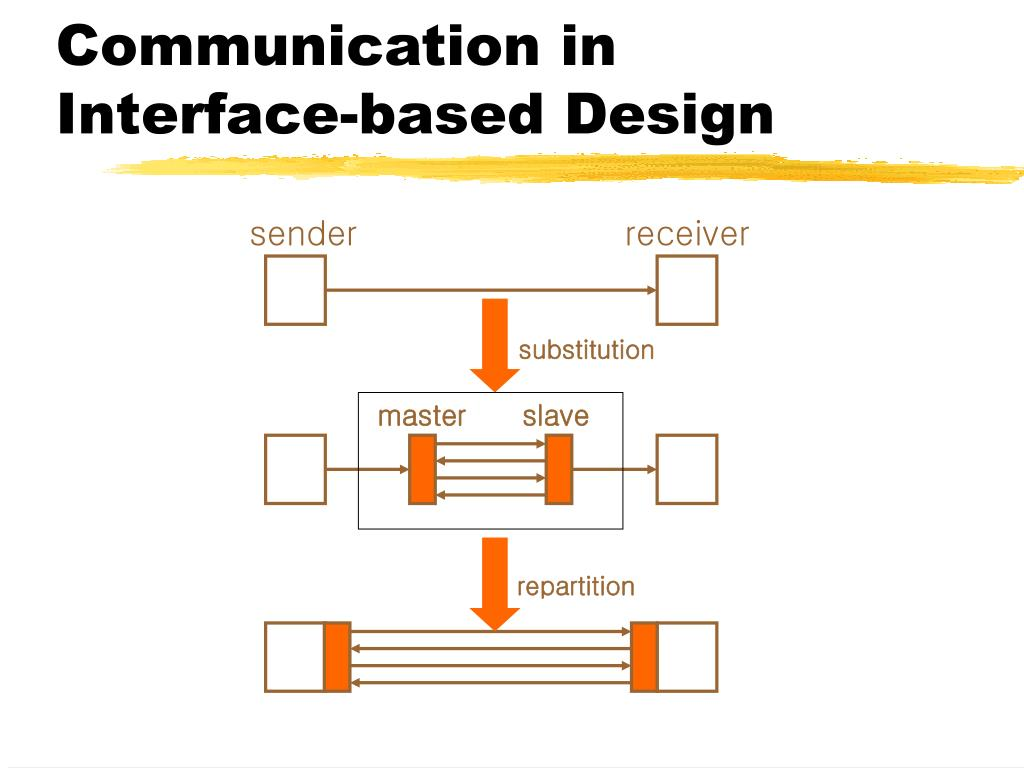 Communication in Interface-based Design