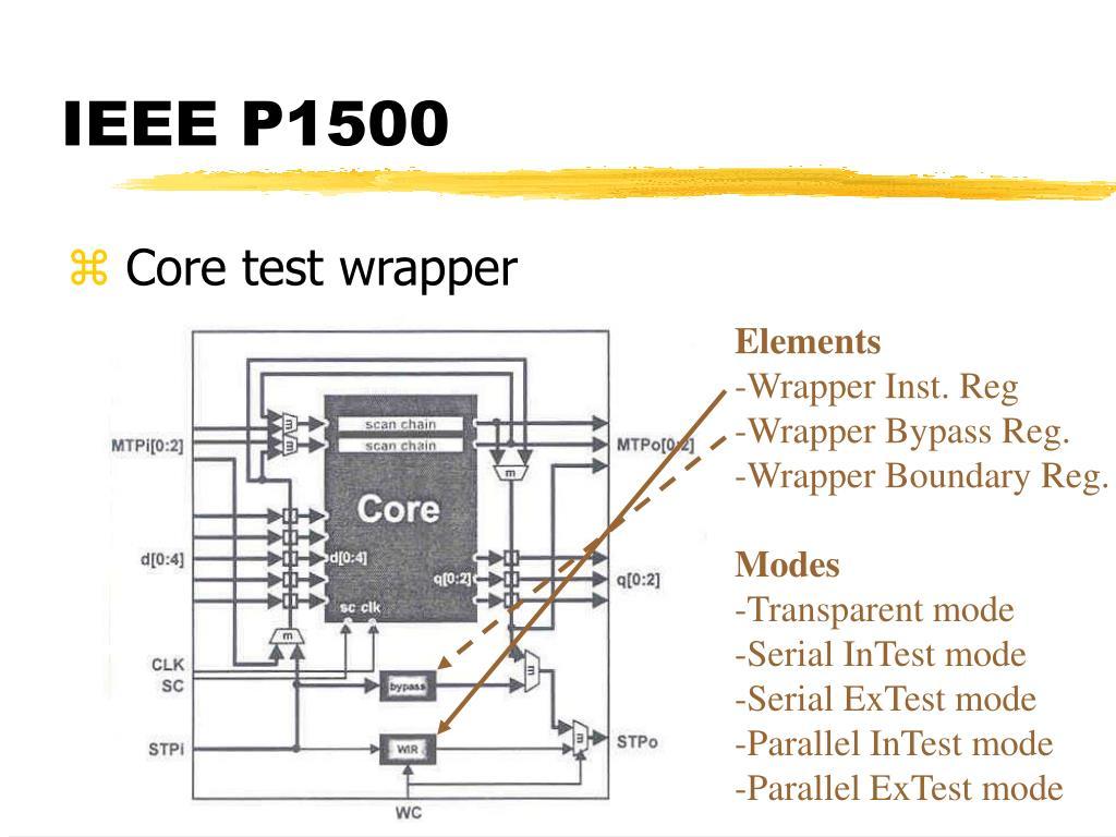IEEE P1500