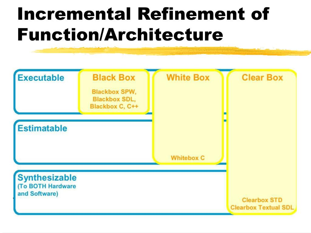 Incremental Refinement of Function/Architecture